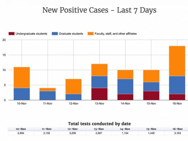 Harvard coronavirus dashboard chart shows rising coronavirus cases, particularly among graduate students, in the week to November 16, 2020.